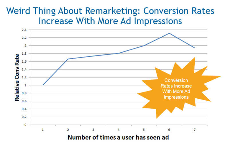 Relative Conversion Rate vs. The Number of Times someone has seen your remarketing desplay ads. Key Takeaway: The more often people see your ads, the less likely they are to click (due to ad fatigue) but those who do click on your ads, convert at a higher rate. Source: The Google AdWords Reach and Frequency Report applied to dozens of WordStream customers over Q4 of 2014.
