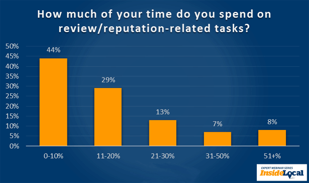 How much of your time do you spend on review/reputation-related tasks?