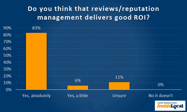 Do you think that reviews/reputation management delivers good ROI?