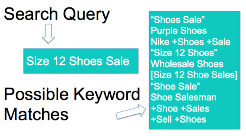 search-query-multiple-ads