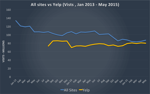 All Sites vs Yelp - 2013-2015 Visits