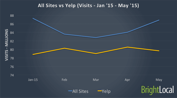 All Sites vs Yelp - Jan 2015 - May 2015