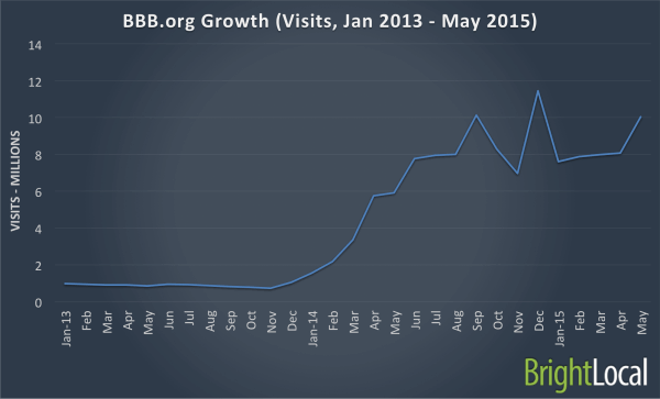 BBBorg Growth in Traffic