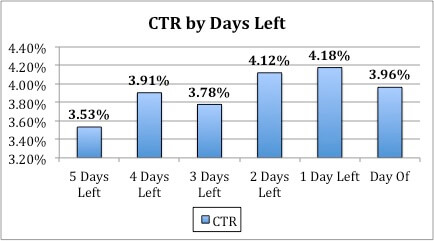 Image of CTR data