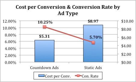 Image of conversion metrics