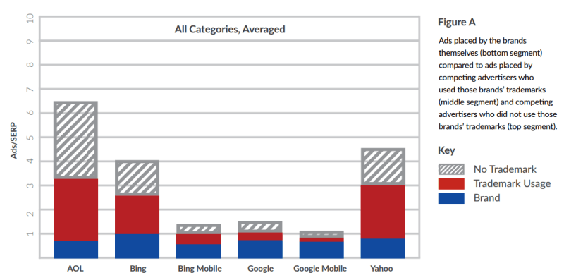 trademark usage in ppc ads report, brandverity