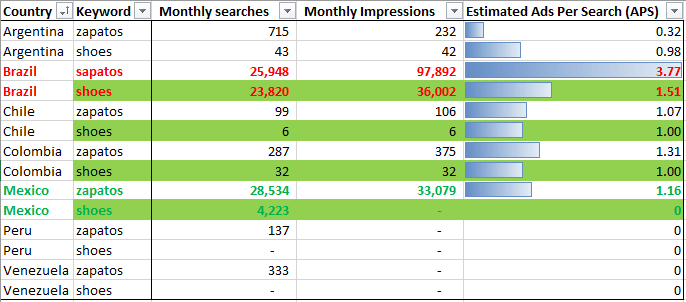 bing intelligence analysis ads per search