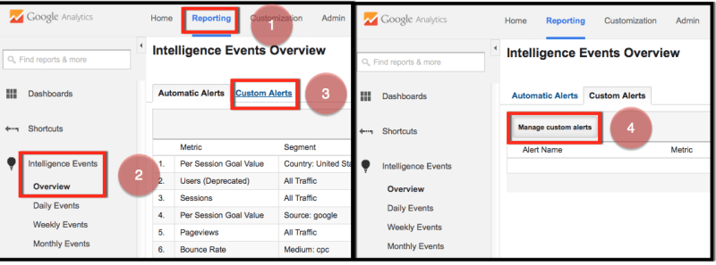 custom alerts for seo