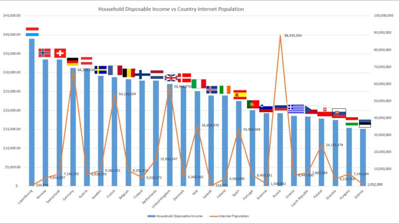 household income vs population