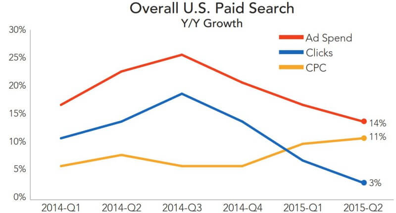overall paid search US rkg q2 2015