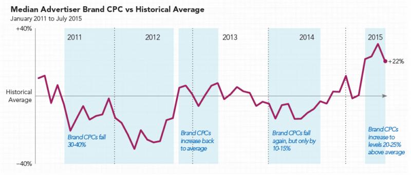 rkg-q2-2015-historical-brand-cpcs