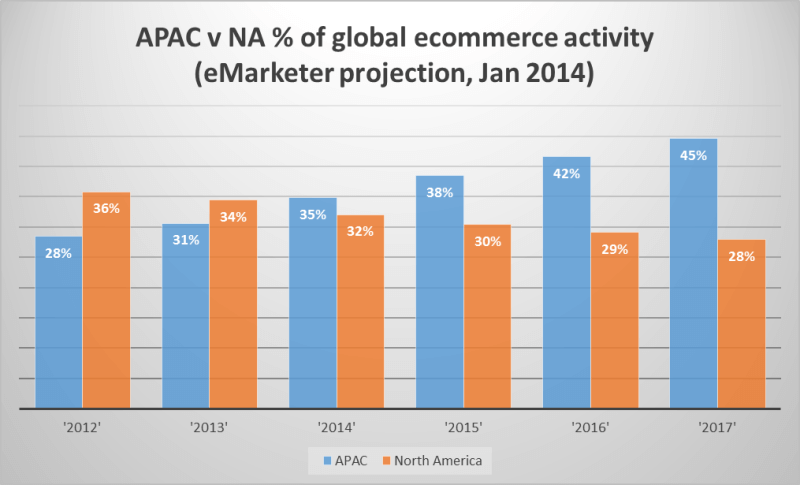 APAC v NA percentage of ecommerce sales