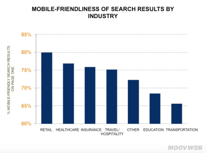 Study: Non-Mobile-Friendly Sites Disappearing From Google Mobile Search Results