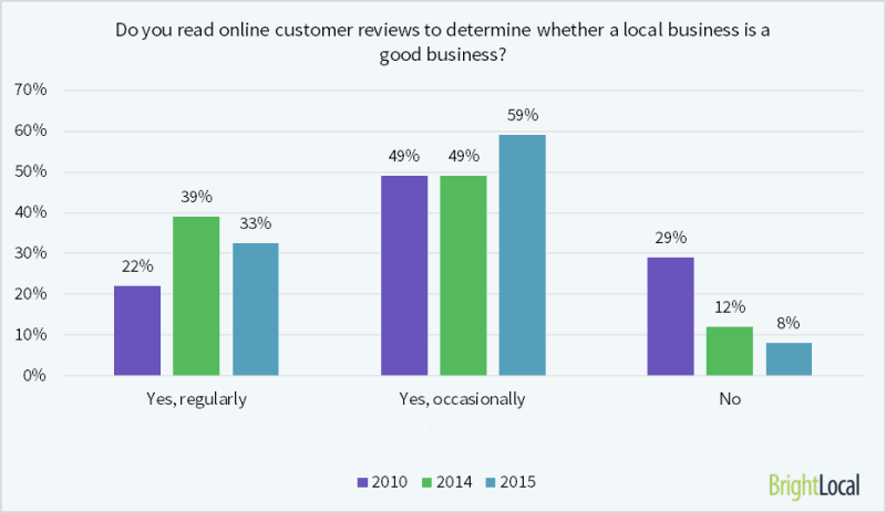 92% of consumers read online reviews for local businesses
