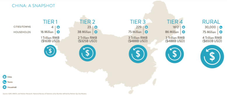 nielsen china city tiers