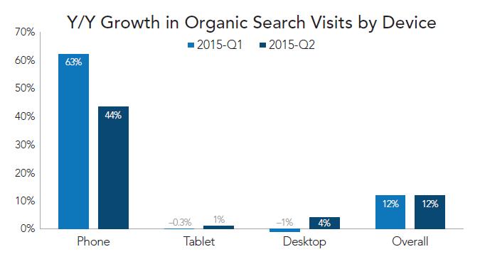 rkg-q2-2015-organic-growth