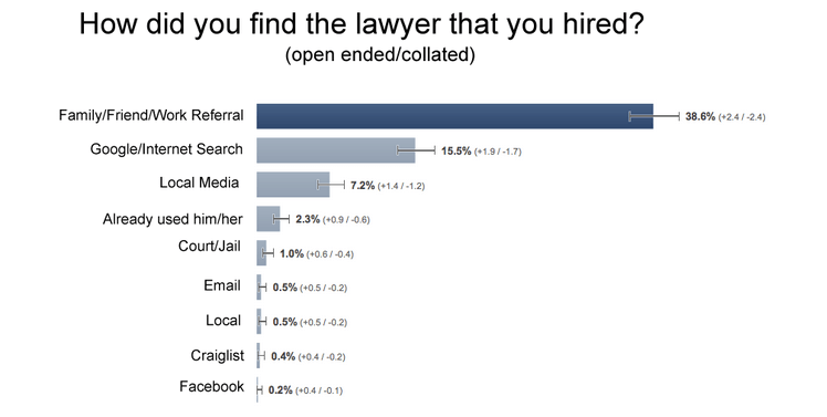 How did you find the lawyer that you hired?