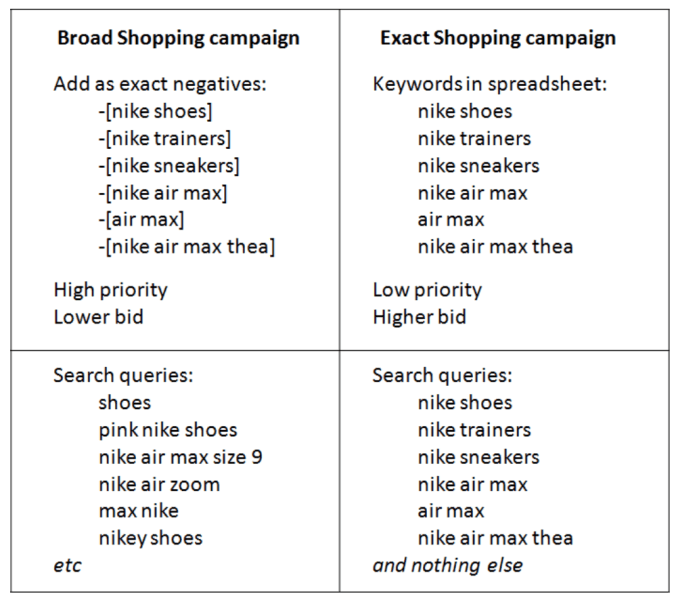 Keywords Are Back For Google Shopping Campaigns! - Search Engine Land