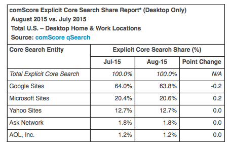 August comScore search rankings