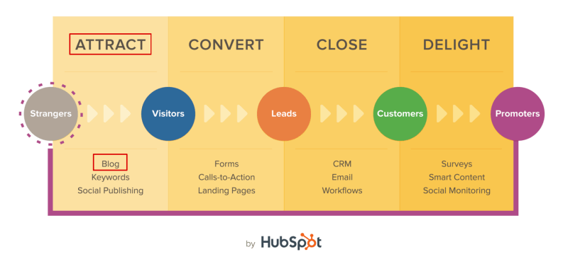 hubspot-blog-attract