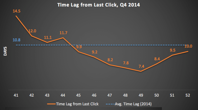 Time Lag from last click, q4 2014 chart