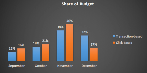 Share of Budget chart