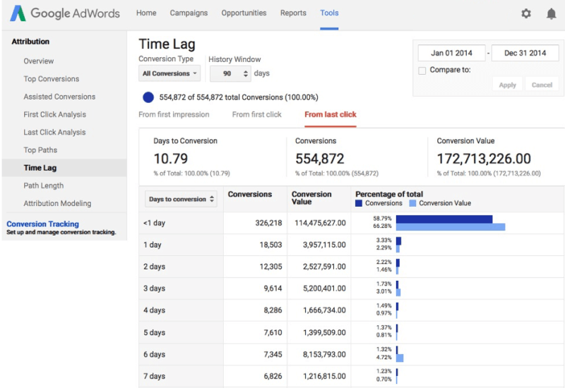 Google AdWords time lag screen