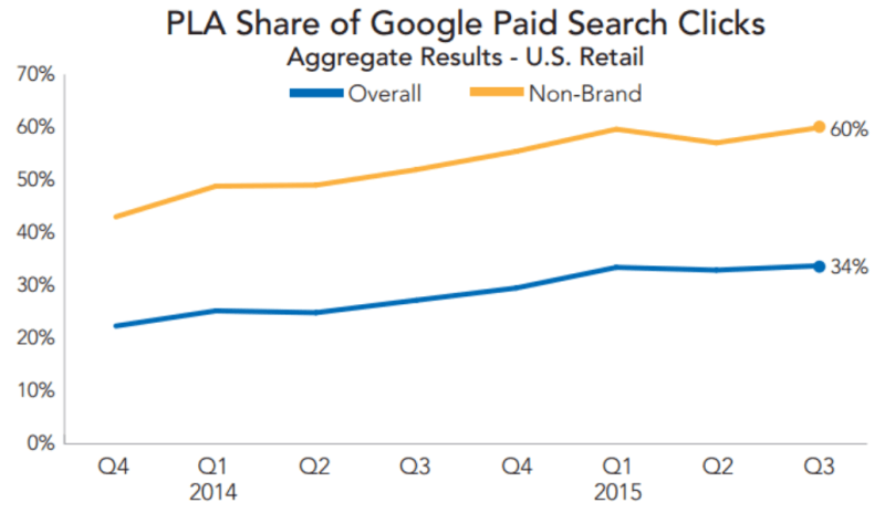 pla click share adwords q3 2015