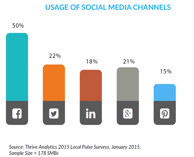 Use of Social Media by SMBs