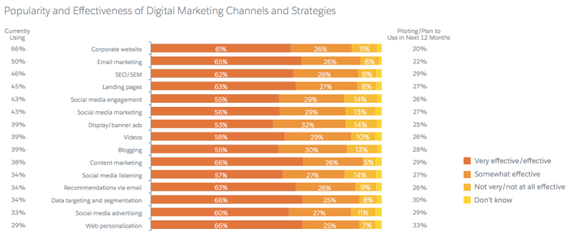 Top Digital Marketing Channels via Salesforce Report