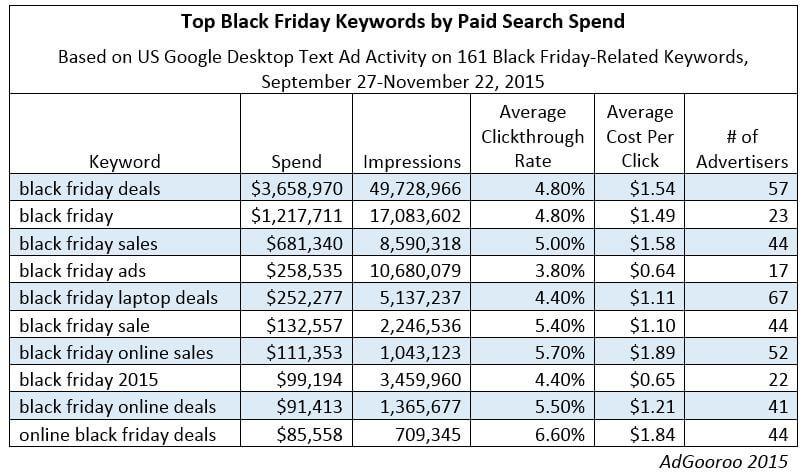 top black friday keywords