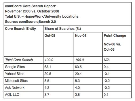 comscore search 2008