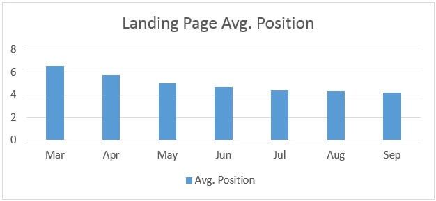 landing-page-avg-position