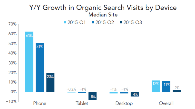 rkg-q3-2015-organic-visit-growth-by-device