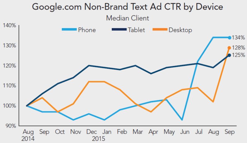 rkg-q3-2015-paid-search-google-text-ctr-by-device