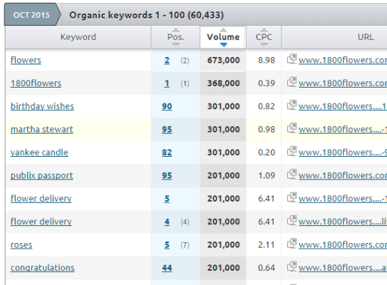 getting competitor keyword data from SEMRush