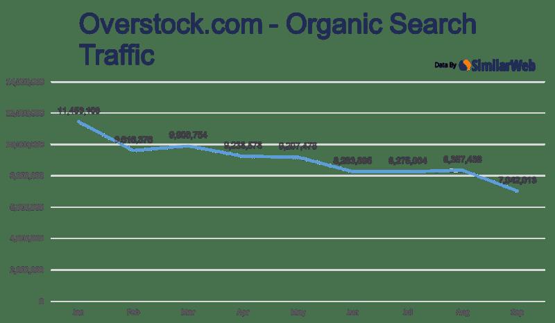 similarweb-Overstock - traffic