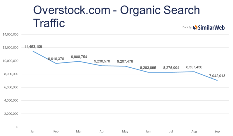 similarweb-Overstock - traffic