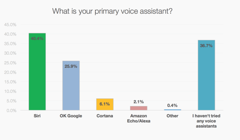 MindMeld voice search data