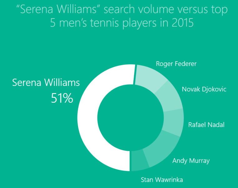 Serena Williams Bing search volume