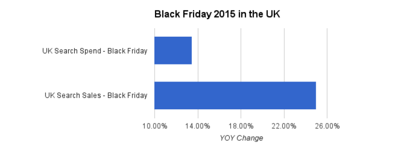 black-friday-uk-paid-search-2015-kenshoo
