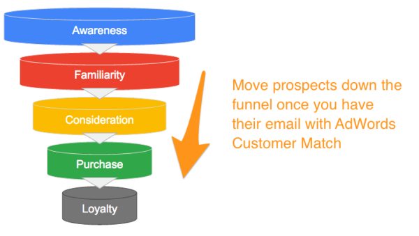 Customer Match lets advertisers target ads based on an email address, making it easier to move prospects through the entire conversion funnel.