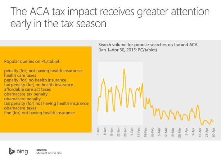 ACA Timeline Tax Season