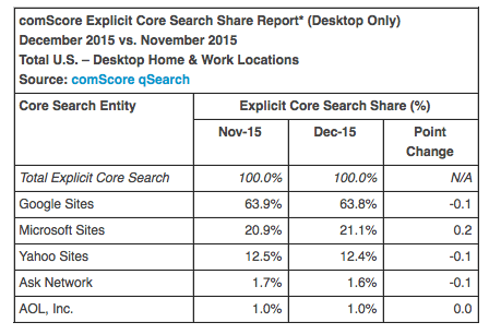 comscore search december
