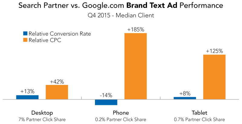 Search_Partner_vs_Google_Brand_Text_Ad_Performance