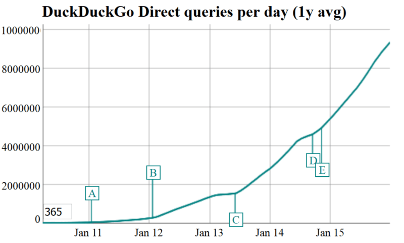 ddg direct queries per day