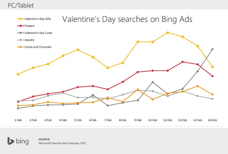 valentines day searches by category