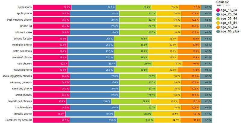 keyword-demographics