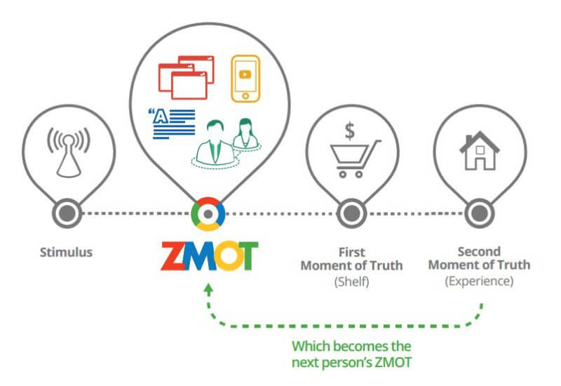 ZMOT - from stimulus to advocacy