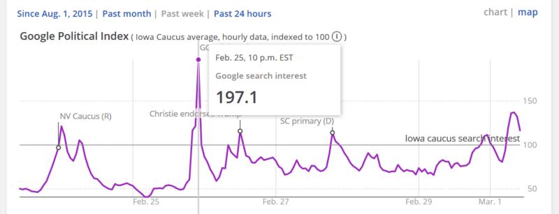 AP Google trends chart